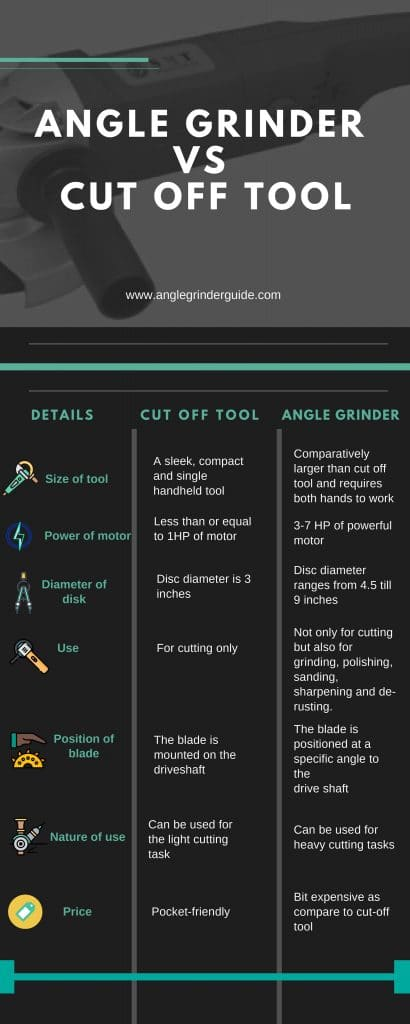 Angle Ginder vs Cut off toll infographic
