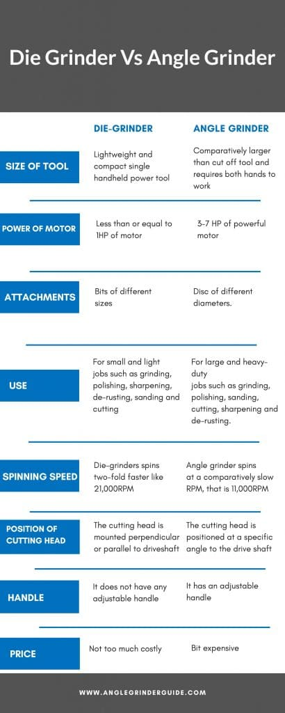 Difference between Die Grinder and Angle Grinder